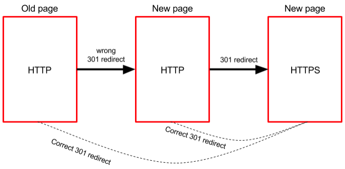 Avoid redirect chains via SSL htaccess redirection